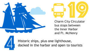 19 Charm City Bus Stops and 4 Historic Ships