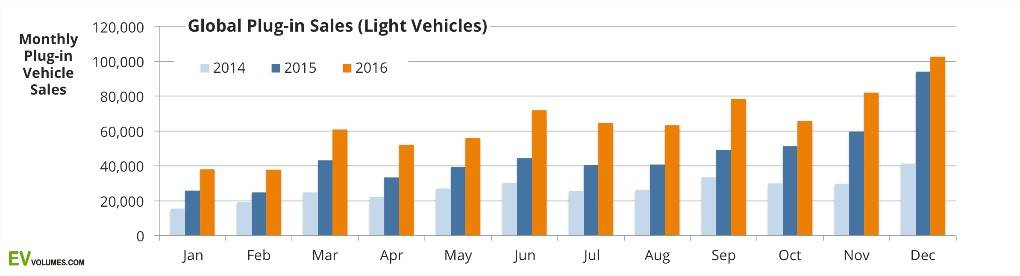 Global-Plugin-EV-Sales-Light-Vehicles