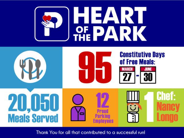 Heart of the Park Infograhic - Summary Data Set B